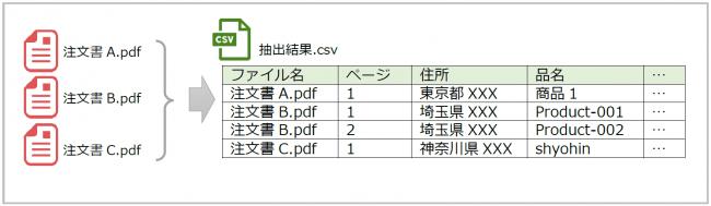 PDFのテキストからCSV抽出