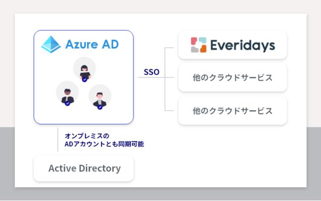 Azure AD Connectを使用することで、オンプレミスのADアカウントを連携することもできます。
