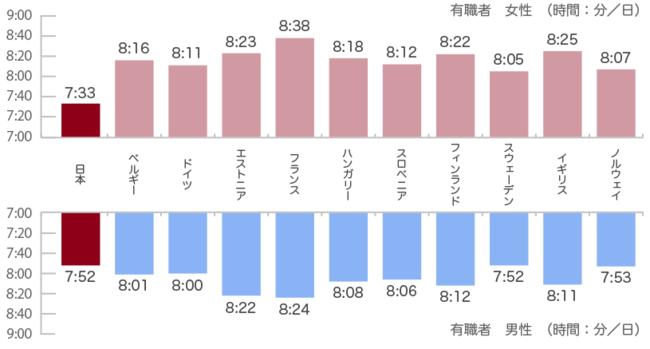 就労者の睡眠時間の国際比較図