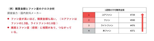 (例)購買金額とファン度のクロス分析