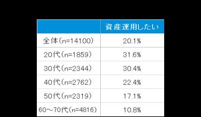 「新型コロナの影響で、資産運用意向が高まった」と回答した方は、全体の約2割(20.1%)。年代別では20~30代が30%以上で、他の年代より高かった。