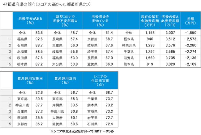 調査の主要項目に関し、47都道府県の傾向を見た結果、スコアの高い順に5つの都道府県の傾向。