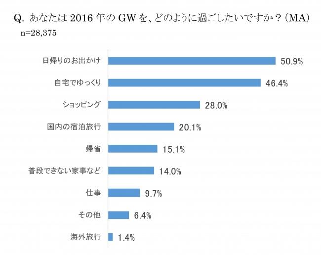 2016年GW消費傾向は…プチ消費・プチイベント