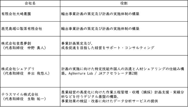 参画メンバーの概要と役割