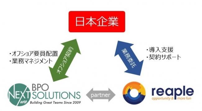 reapleはクライアントのオフショア事業をサポートします。