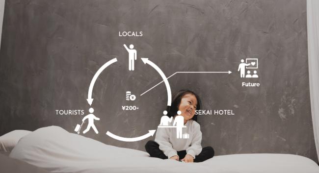 地域・観光客・SEKAI HOTELの3者で地域の未来を支援する取り組み