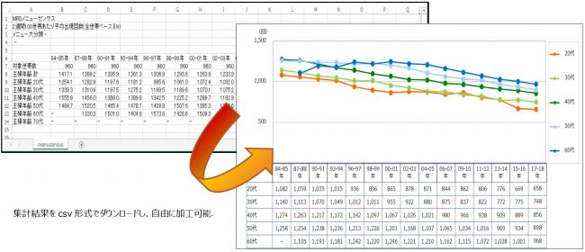 Web上の検索画面で表示された集計結果はcsv形式でダウンロードして自由に加工