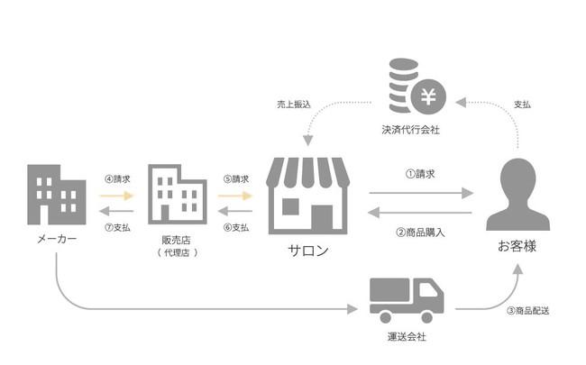 商品購入の流れ