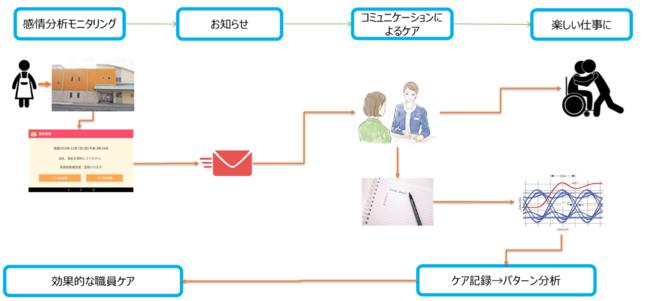 「コミュニケーションケアによる福祉施設職員のQOL向上」POCのフロー概要図