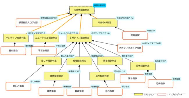 データ分析図(感情指数判定デシジョンモデル)SMARTS Decision Modeler成果物 (Decision Requirement Diagram)
