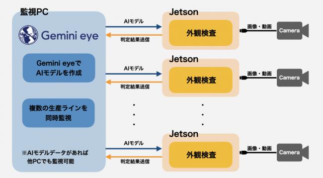 システム構成イメージ。複数のJetson端末を繋げて、1つのPCで監視ができます。