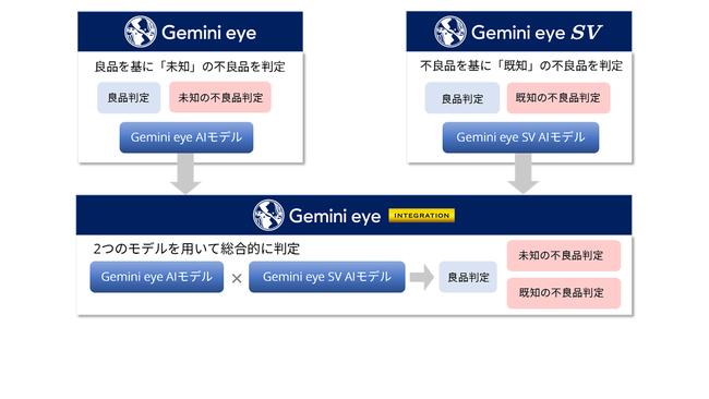 2つの外観検査AIソリューションを組み合わせた構成。