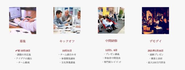 日本初の文化芸術事業インキュベーションプログラム Renaissance Program 2020 スケジュール