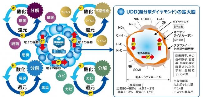 ダイヤニウムの原理