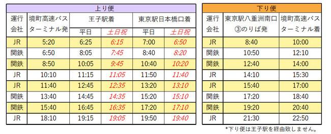 境町-東京駅線 時刻表