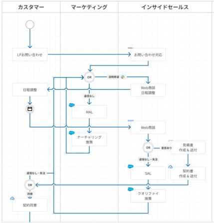 ビジネスプロセス図