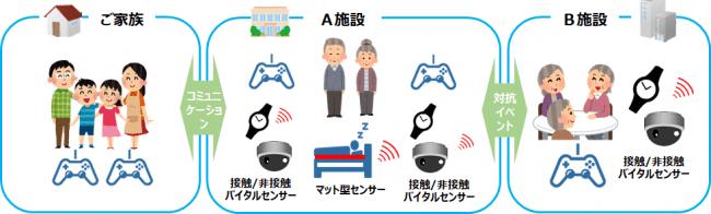 (実証事業イメージ)