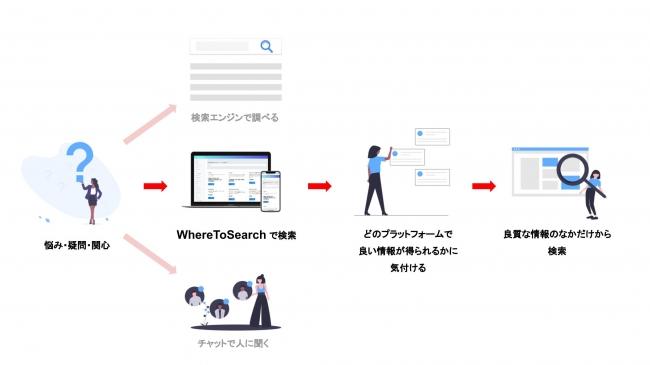 ユーザーは提案されたプラットフォームの中で再度検索をかけることで、良質な情報のなかから検索をすることができます。