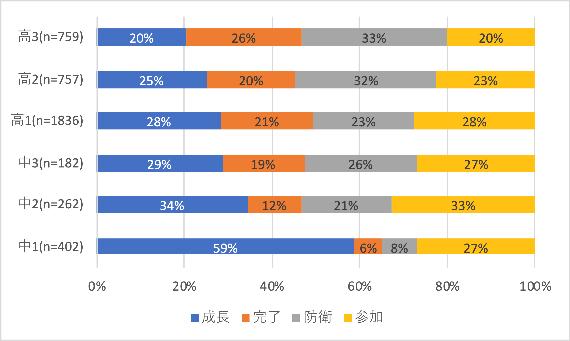 (図表2:学年推移と主体的学習分類比)