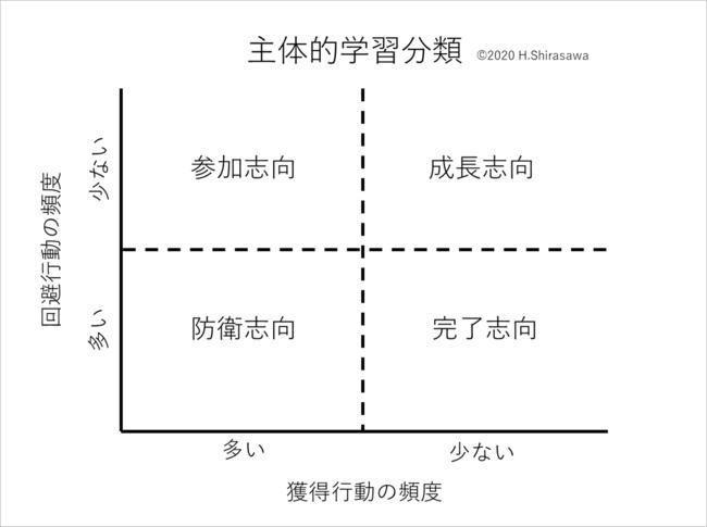(図表1:学主体的学習分類)