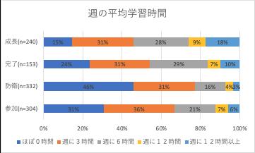 (図表3:主体的学習分類と週の平均学習時間割合)