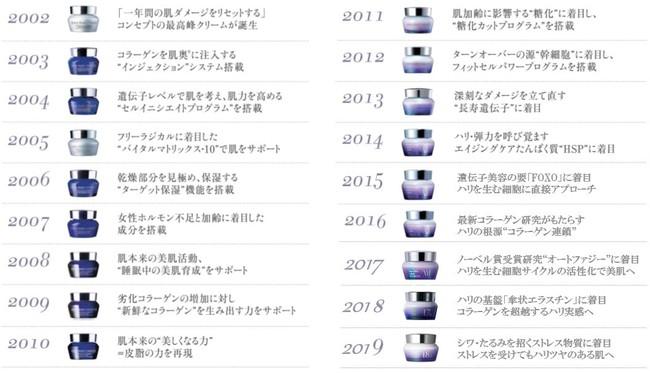 【マキアレイベル】エクストラリセットクリーム歴史