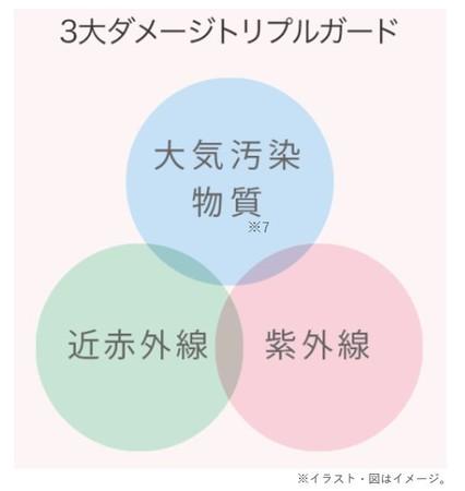 【マキアレイベル】薬用クリアエステヴェール_3大ダメージカットイメージ