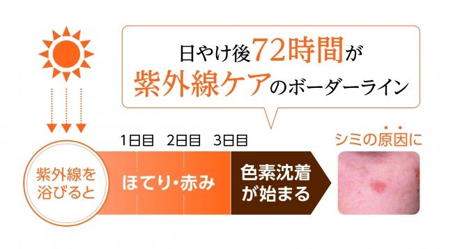 【マキアレイベル】シークレイフェイシャルスパb_紫外線色素沈着グラフ