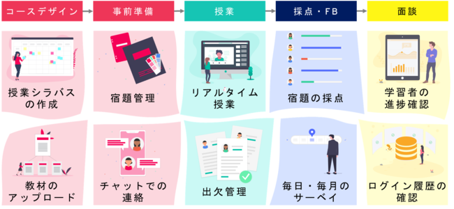 Adoct Online Training(AOT) 流れ