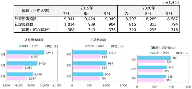 参照:一般社団法人日本病院会「新型コロナウイルス感染拡大による病院経営状態の調査」より