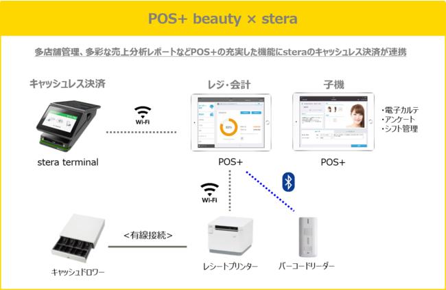 POS+ beautyとsteraの連携イメージ