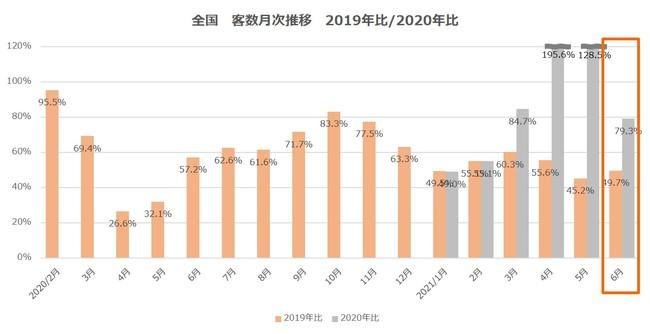全国 客数月次推移 2019年比・2020年比