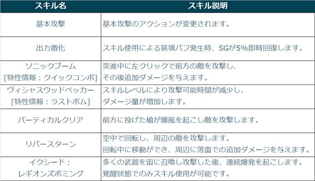 エフネルのクラスアップグレードにより強化・追加されるスキル。