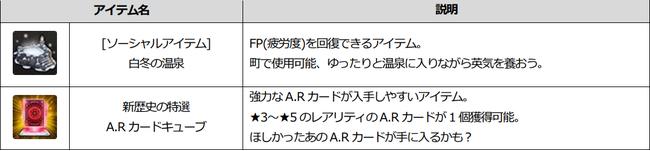 ※レイド「ルナ・フォール」はLV68から入場可能なレイドです。