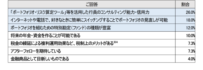 表 : <質問~契約の決め手となったポイントは何ですか?(複数回答可)>