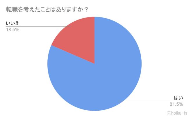 アンケート結果4.