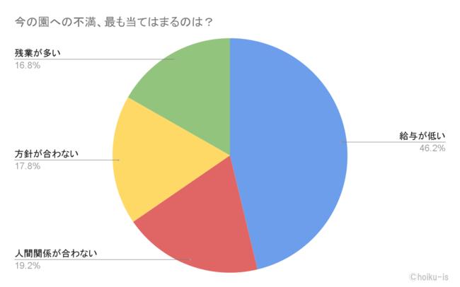 アンケート結果3.