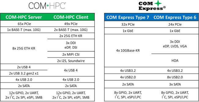 図2: COM-HPCのIO構成と従来のCOM Express Type7のIO構成
