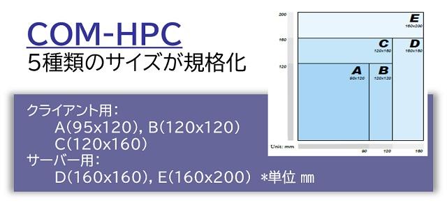 図1:COM-HPCのボードサイズ