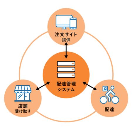 「東京ドームシティ デリバリー」におけるエニキャリの役割