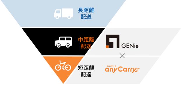 両社の物流ネットワークのイメージ