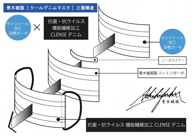 青木被服 [クールデニムマスク] 三層構造図解