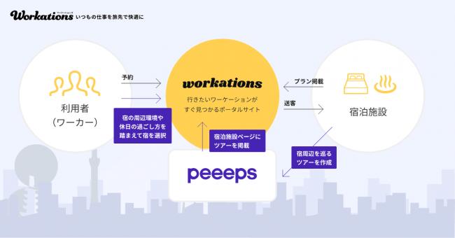 peeeps(ピープス)との連携イメージ