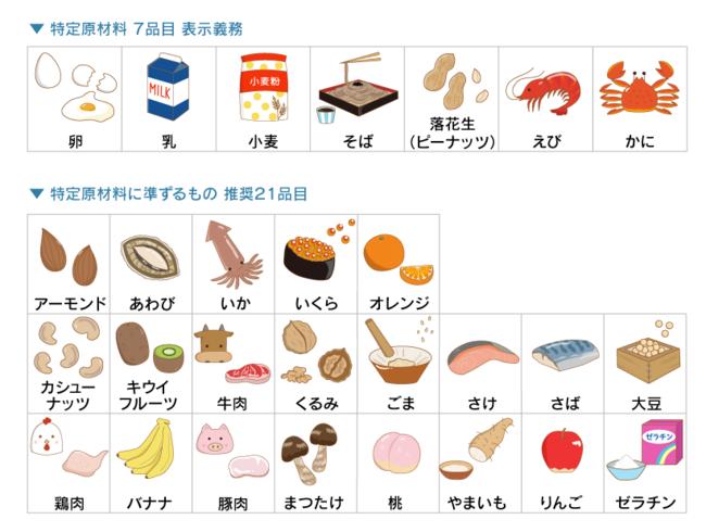 「食物アレルギー教育用イラスト集」をWeb公開 - 産経ニュース
