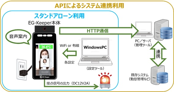 APIによるシステム連携