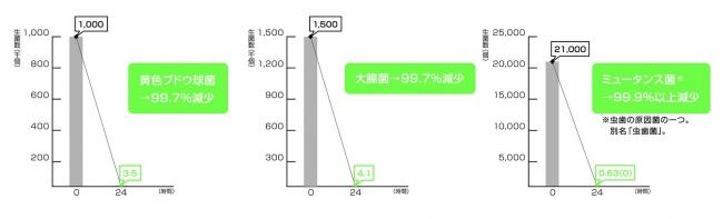 錫の抗菌試験グラフ: JFEテクノリサーチ(株)試験結果 試験方法:JIS Z 2801 「抗菌加工製品・抗菌性試験方法・抗菌効果」5試験方法による