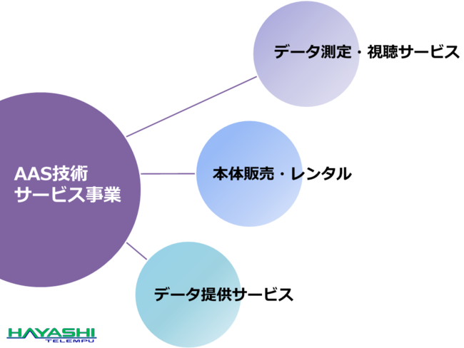 AAS事業の概念図