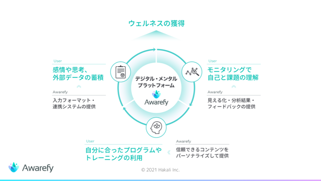 デジタル・メンタル・プラットフォーム