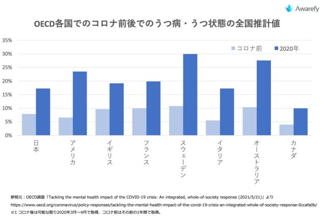 OECD各国でのコロナ前後でのうつ病・うつ状態の全国推計値
