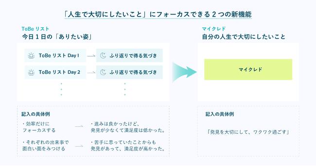 「ToBeリスト」と「マイクレド」の関係図。日々、「ToBe」を設定しふり返ることで、「マイクレド」が見つかる。